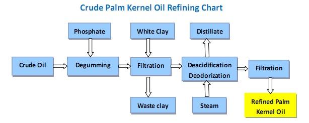 Raffinage D'huile De Palmeiste