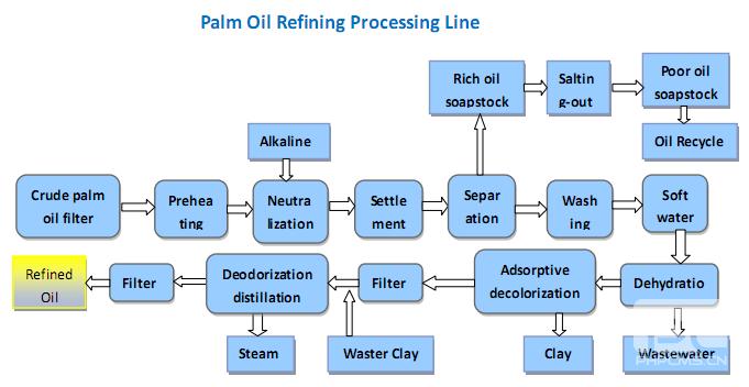raffinage d'huile de palme