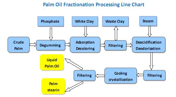 technologie de fractionnement d'huile de palme