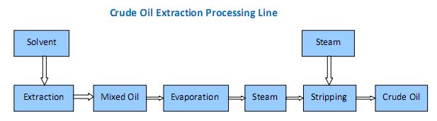 brut d'extraction de l'huile de ligne de traitement
