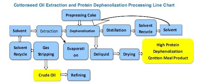 Machine D'extraction D'huile De Coton