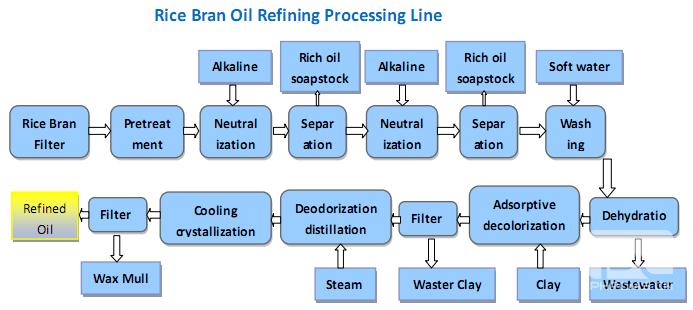 raffinage de l'huile de son de riz