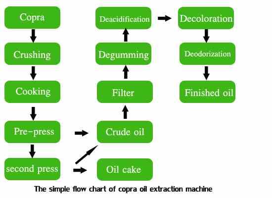 Machine d'extraction d'huile de coprah